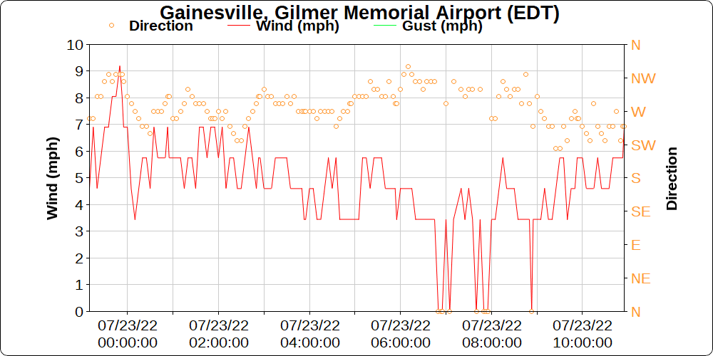 Gainesville, Lake Lanier wind data today